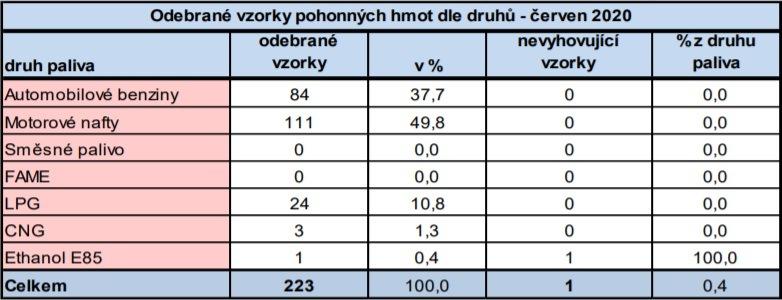 Červnové výsledky PHM