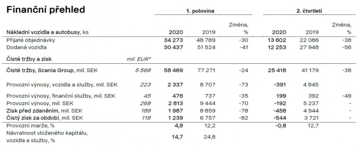 Finanční přehled Scania