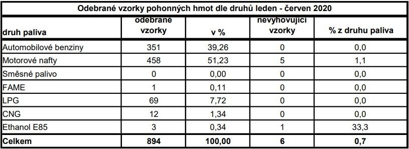 Výsledky kontroly PHM za 1. pololetí 2020