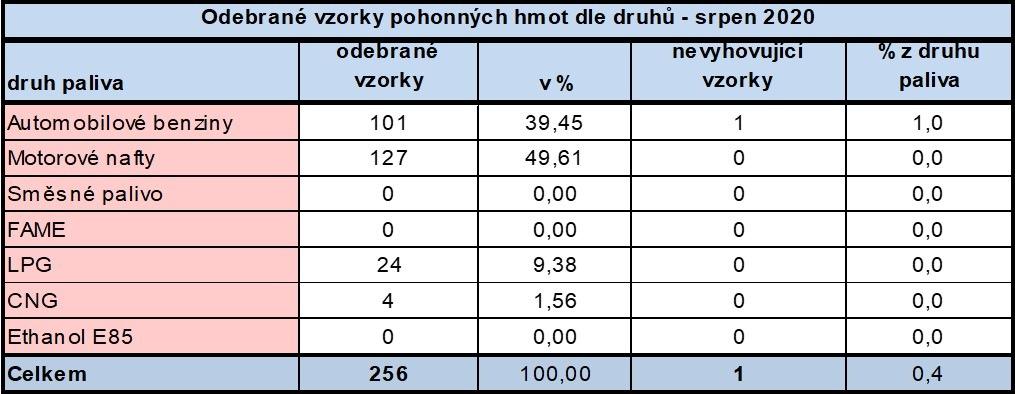 Výsledky PHM v srpnu 2020
