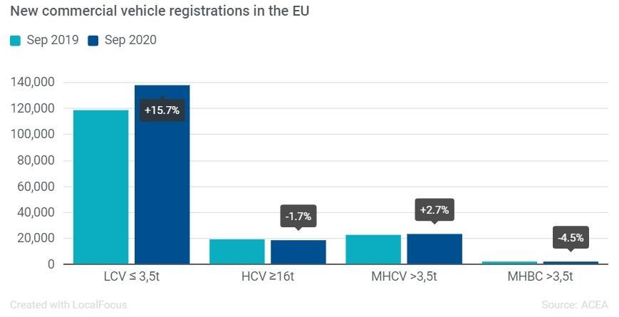Registrace užitkových vozidel září 2020