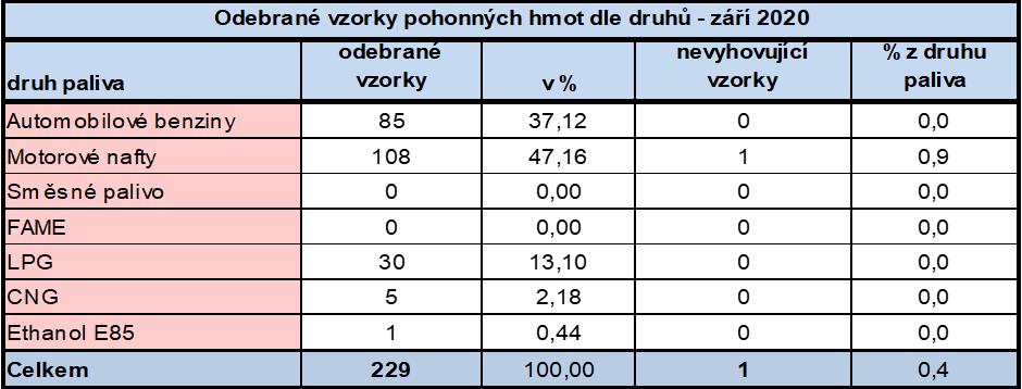 Vzorky pohonných hmot - září 2020