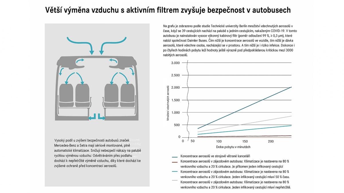 Výměna vzduchu v autobusech Daimler