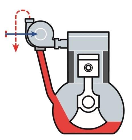 Změna tlaku na dmychadlové nebo turbínové straně