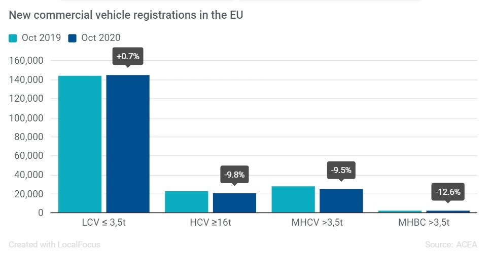 Registrace užitkových vozidel