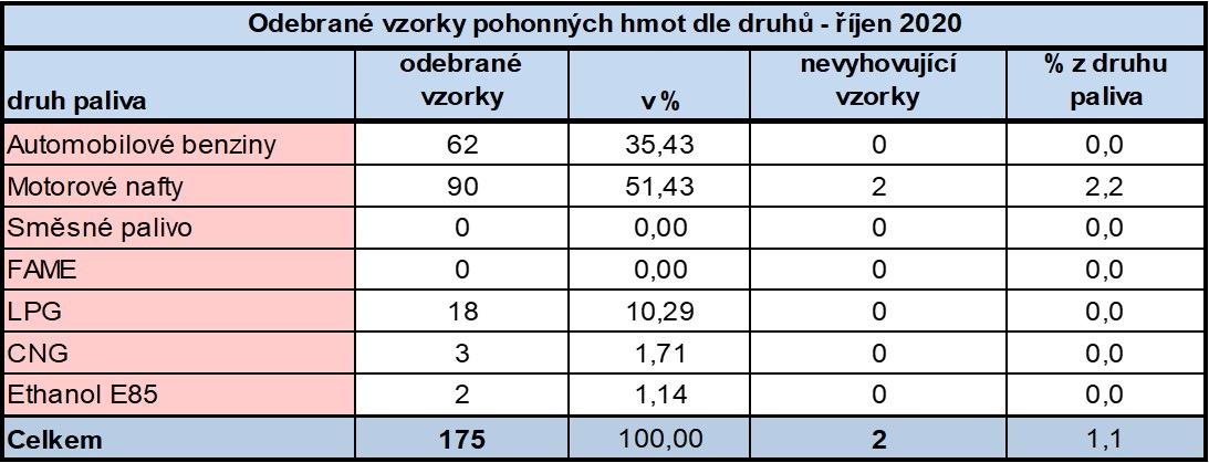 Výsledky PHM říjen 2020