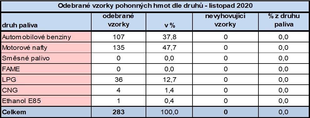 Listopadové výsledky ČOI kontroly PHM