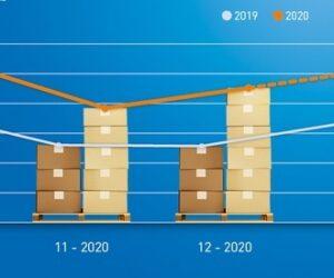 TIMOCOM: Boom přeprav na závěr roku
