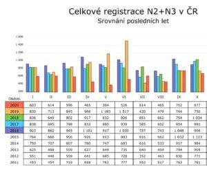 SDA: Registrace vozidel v roce 2020