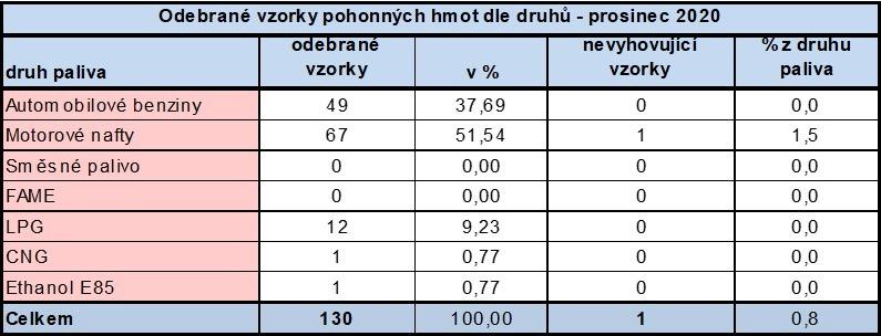 Prosinec PHM