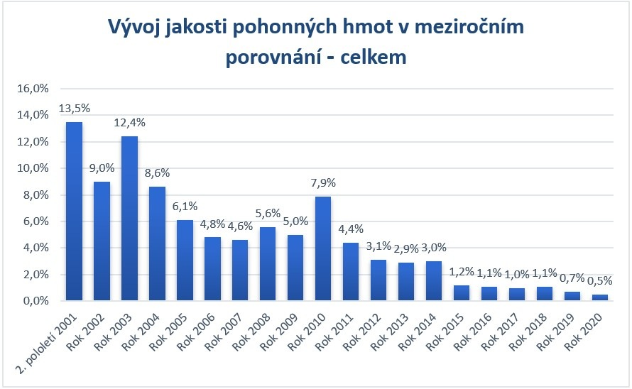 Výsledky PHM 2001-2020