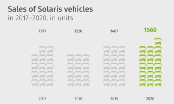 Solaris prodej vozů