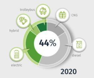 Solaris sumarizuje rok 2020