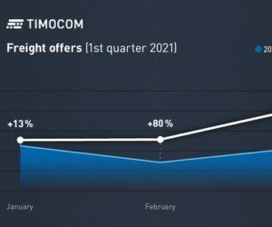 Dopravní barometr od TIMOCOM: Začátek roku s hodnotami vyššími než před krizí