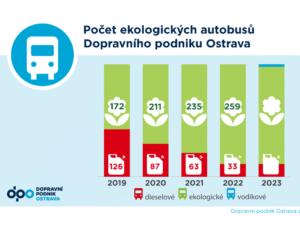 Ostravská MHD bez dieselu!
