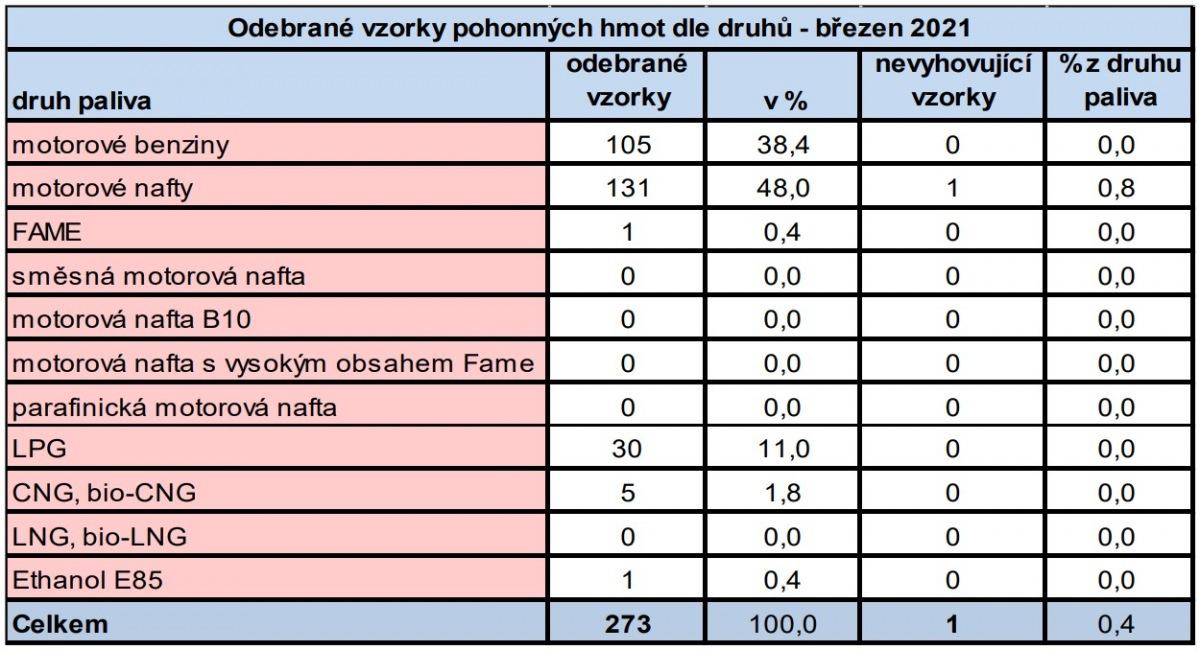Výsledky kontroly PHM ČOI