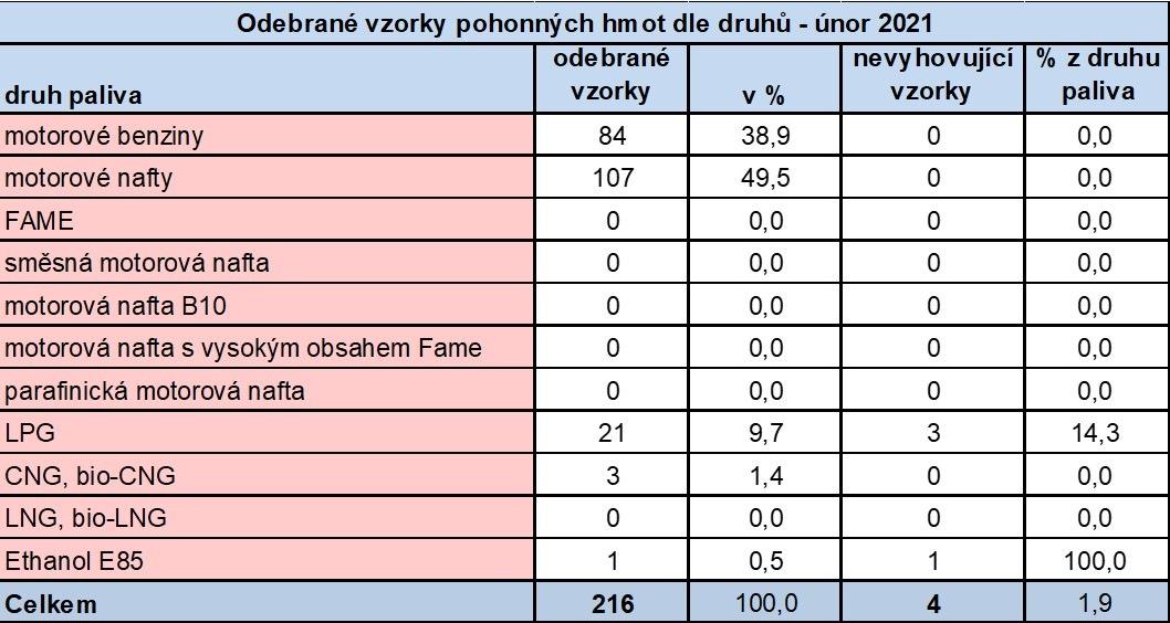 Výsledky kontroly PHM od ČOI v únoru