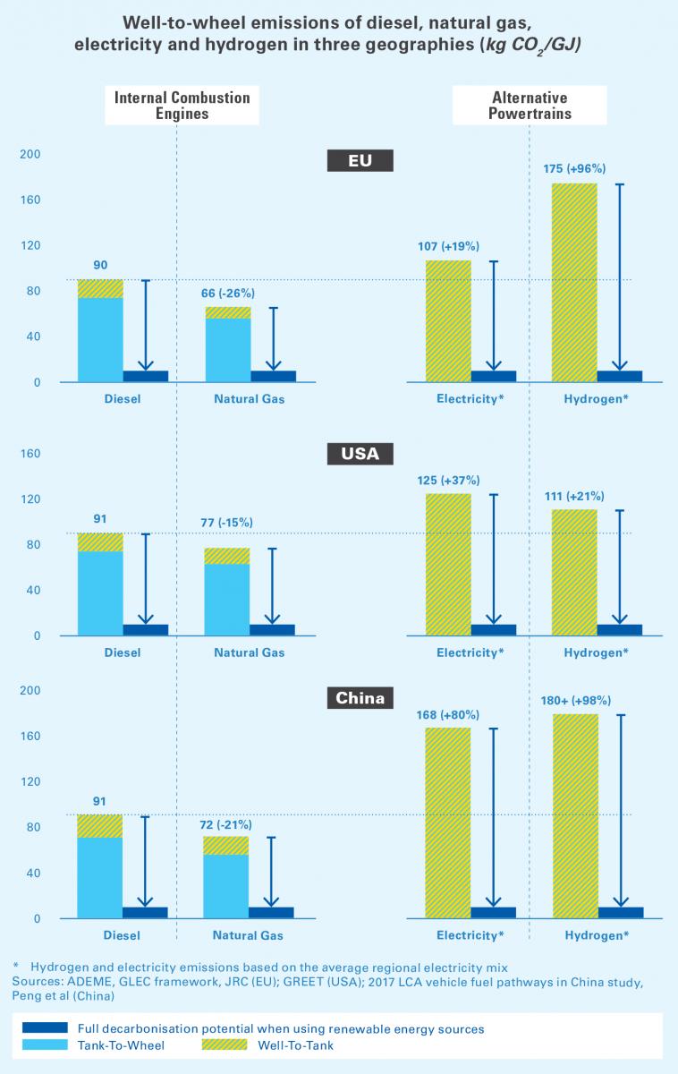 Emise nákladních vozidel na různý pohon