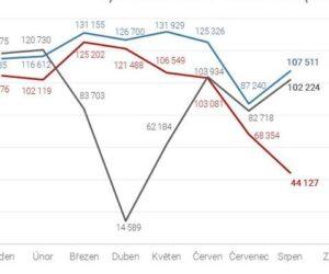 Produkce automobilů v ČR zpomalila, podíl vyrobených elektrických vozidel se zvyšuje