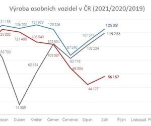 Čipová krize výrazně dopadá na český autoprůmysl